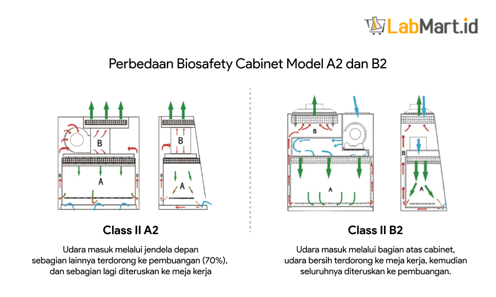 Perbedaan biosafety cabinet class II A2 dan B2